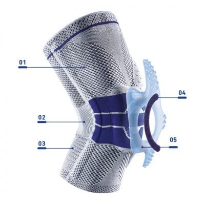 GENUTRAIN Aufbau der bandage